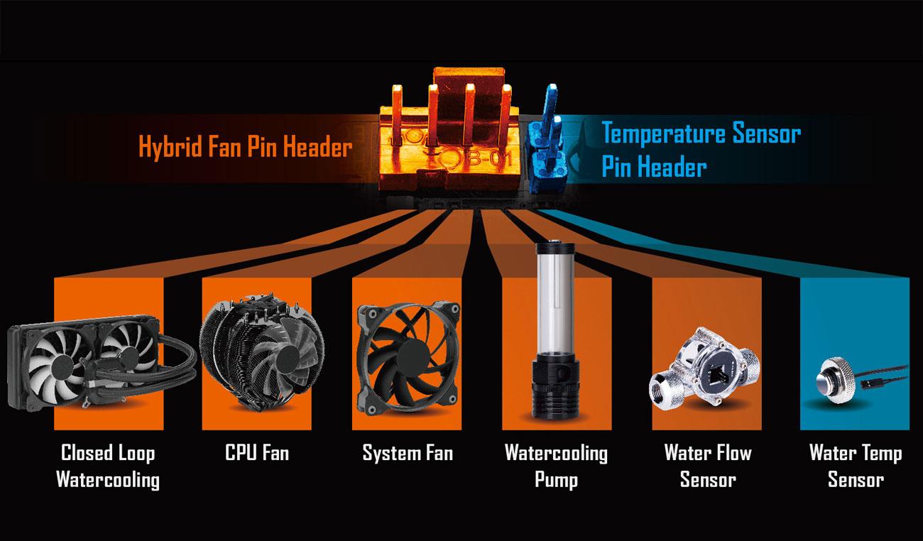 複合式接頭讓玩家風扇水冷裝好裝滿